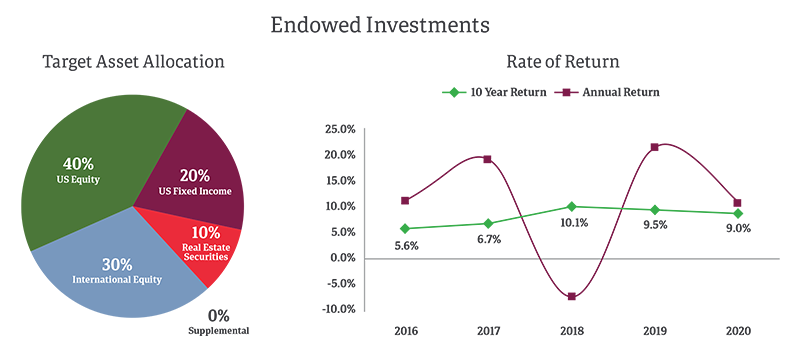 Endowed Investment Charts